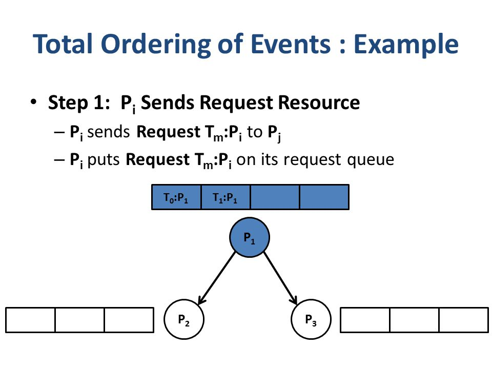 Step 1: P i Sends Request Resource – P i sends Request T m :P i to P j – P i puts Request T m :P i on its request queue Total Ordering of Events : Example P1P1 P2P2 P3P3 T 1 :P 1 T 0 :P 1