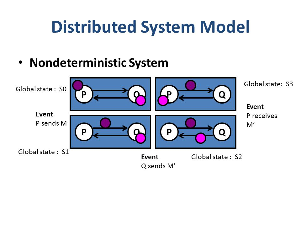 Nondeterministic System Distributed System Model Global state : S0 Global state : S1 Global state : S2 Global state: S3 Event P sends M Event P receives M' Event Q sends M' QPQPQPQP