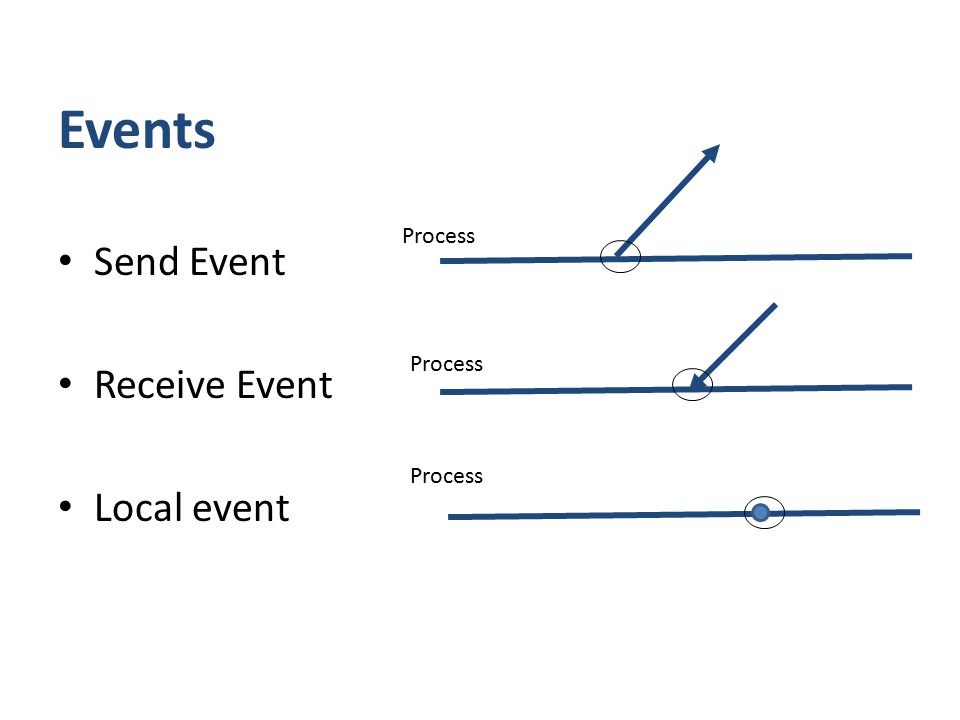 Events Send Event Receive Event Local event Process