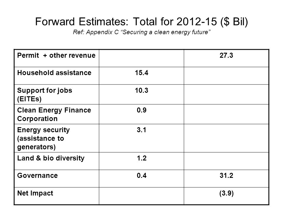 Forward Estimates: Total for ($ Bil) Ref: Appendix C Securing a clean energy future Permit + other revenue27.3 Household assistance15.4 Support for jobs (EITEs) 10.3 Clean Energy Finance Corporation 0.9 Energy security (assistance to generators) 3.1 Land & bio diversity1.2 Governance Net Impact(3.9)