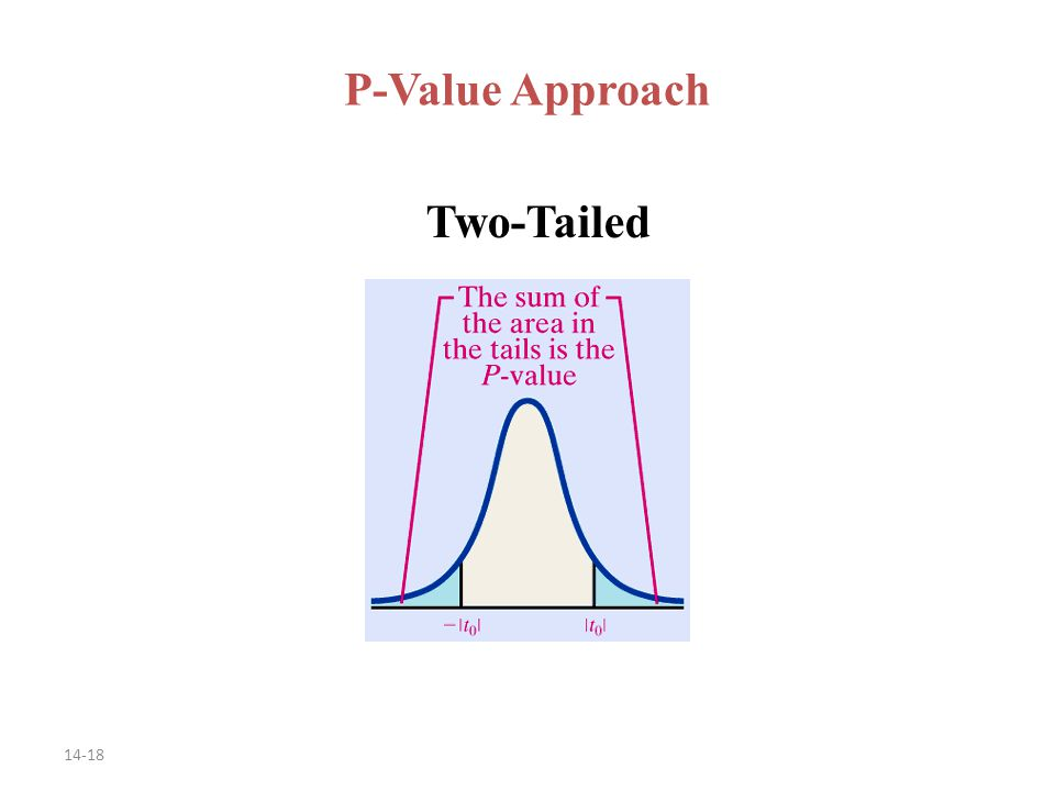 14-18 P-Value Approach Two-Tailed