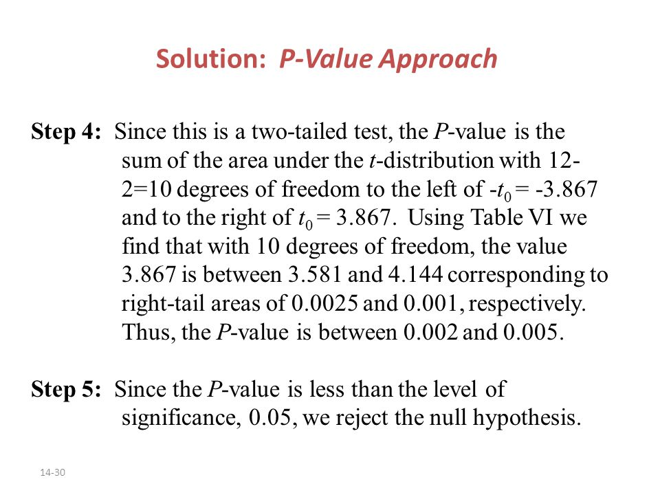 14-30 Solution: P-Value Approach Step 4: Since this is a two-tailed test, the P-value is the sum of the area under the t-distribution with 12- 2=10 degrees of freedom to the left of -t 0 = and to the right of t 0 =