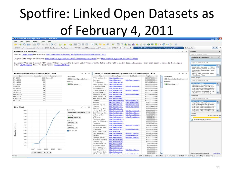 Spotfire: Linked Open Datasets as of February 4,