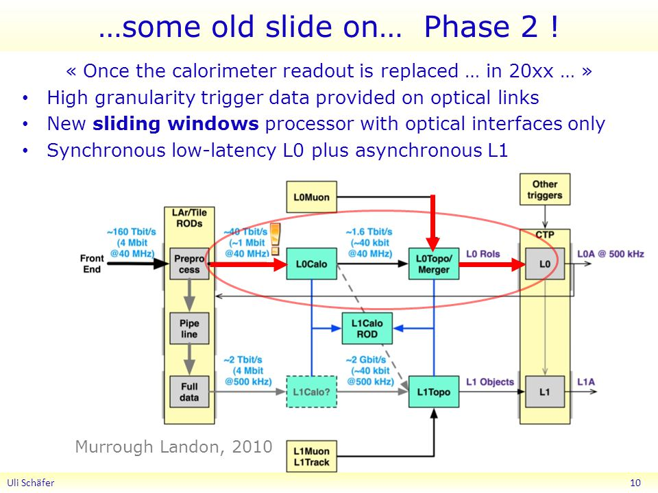 …some old slide on… Phase 2 .