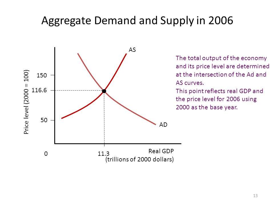 13 Aggregate Demand and Supply in 2006 Real GDP (trillions of 2000 dollars) Price level (2000 = 100) AD AS The total output of the economy and its price level are determined at the intersection of the Ad and AS curves.