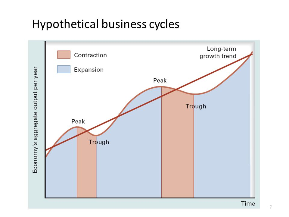 7 Hypothetical business cycles