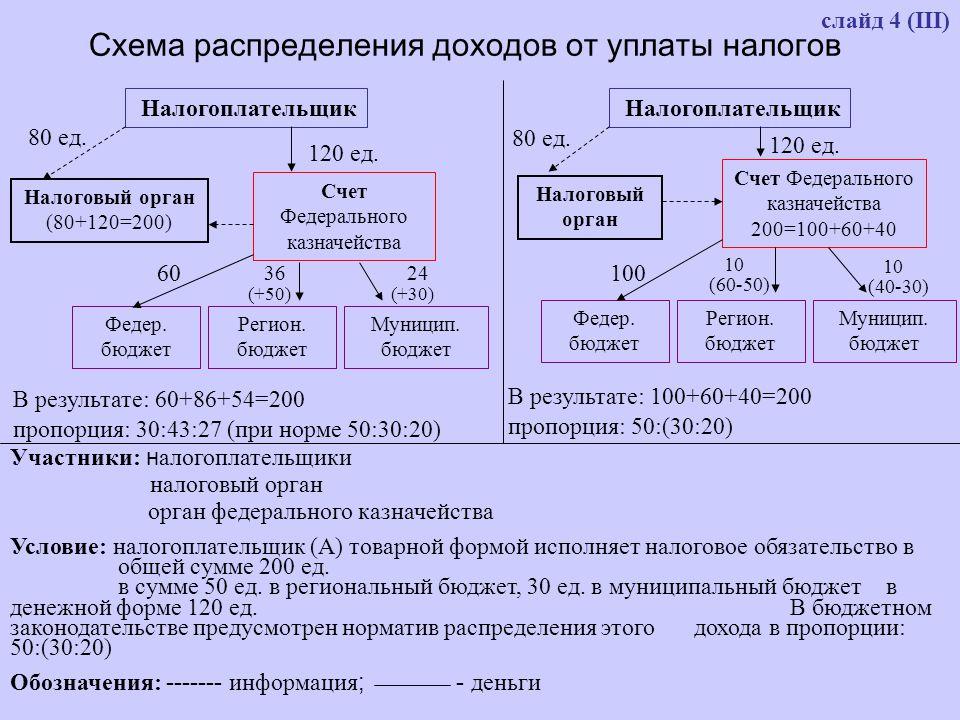 слайд 4 (III) Схема