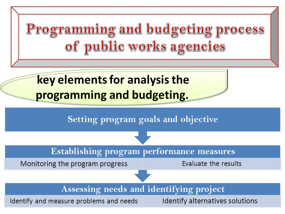 key elements for analysis the programming and budgeting.