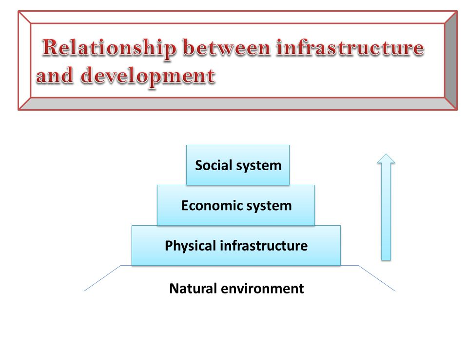 Physical infrastructure Economic system Social system Natural environment
