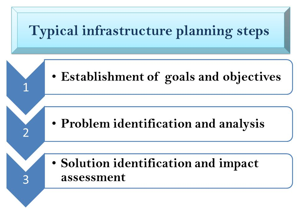 1 Establishment of goals and objectives 2 Problem identification and analysis 3 Solution identification and impact assessment Typical infrastructure planning steps