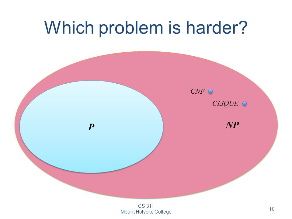 CS 311 Mount Holyoke College 10 Which problem is harder NP P P CNF CLIQUE