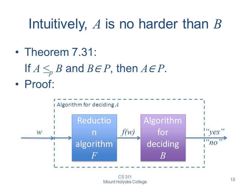 CS 311 Mount Holyoke College 15 Intuitively, A is no harder than B Theorem 7.31: If A ≤ p B and B ∈ P, then A ∈ P.