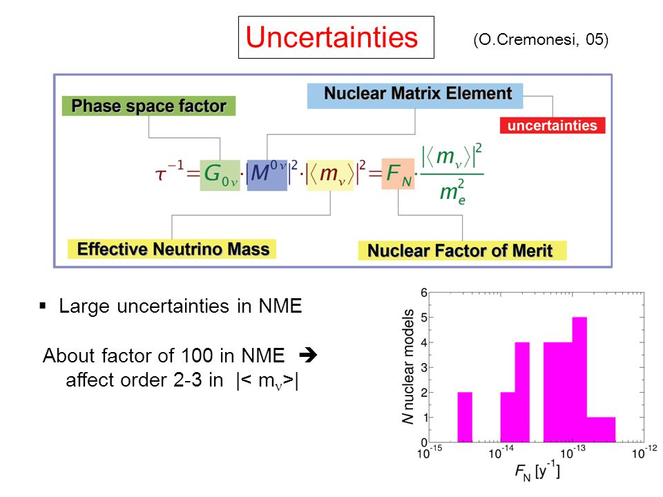  Large uncertainties in NME About factor of 100 in NME  affect order 2-3 in | | Uncertainties (O.Cremonesi, 05)