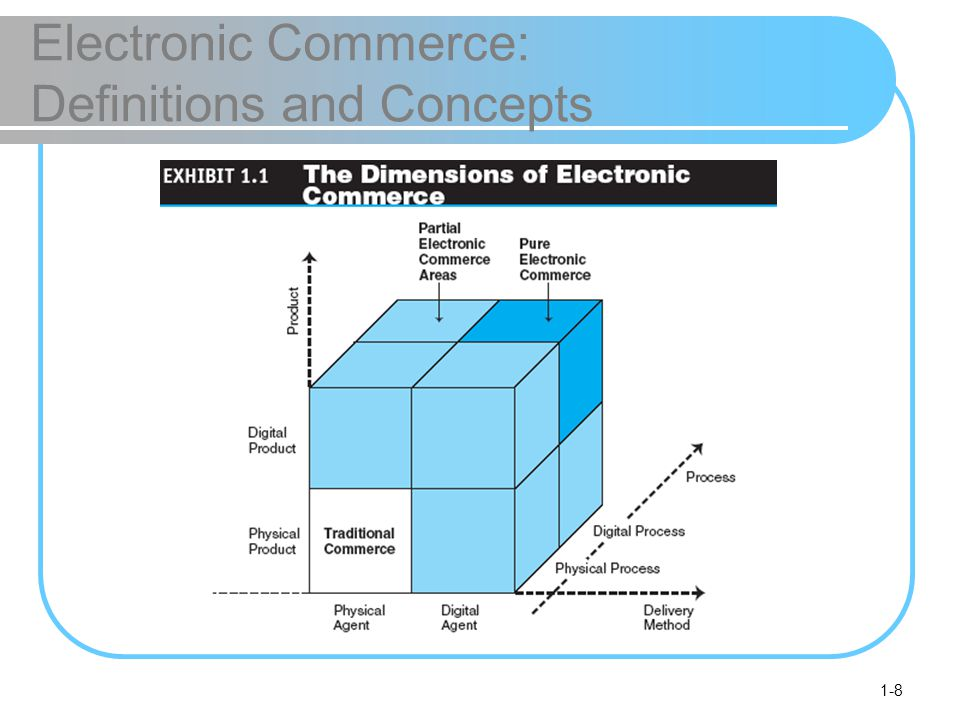 1-9 Electronic Commerce: Definitions and Concepts old economy organizations Old-economy organizations (corporations) that perform their primary business off-line, selling physical products by means of physical agents virtual (pure-play) organizations Organizations that conduct their business activities solely online