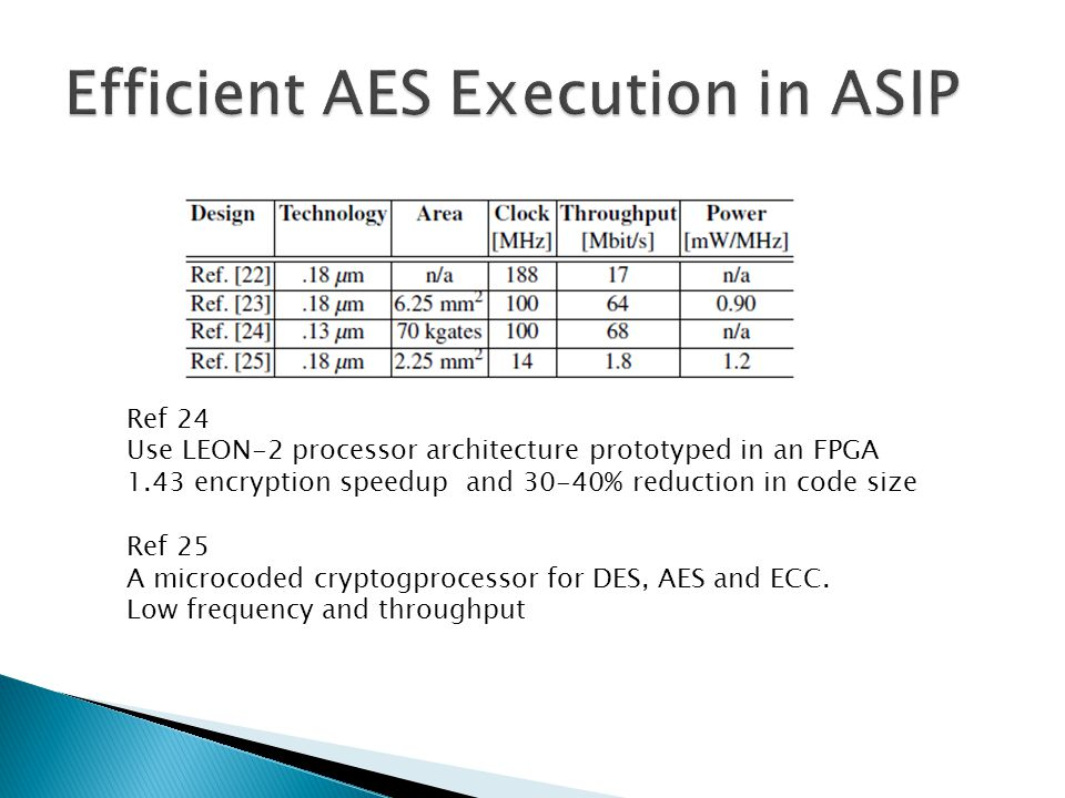 Ref 24 Use LEON-2 processor architecture prototyped in an FPGA 1.43 encryption speedup and 30-40% reduction in code size Ref 25 A microcoded cryptogprocessor for DES, AES and ECC.