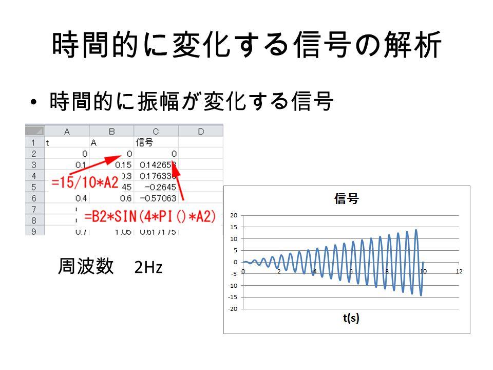 時間的に変化する信号の解析 時間的に振幅が変化する信号 周波数 2Hz