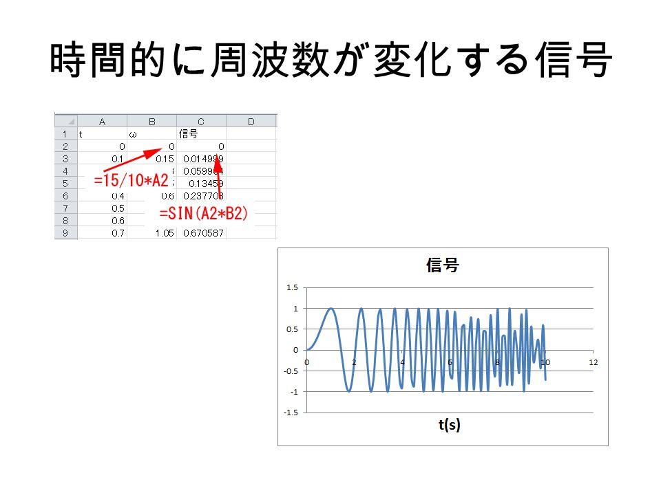 時間的に周波数が変化する信号
