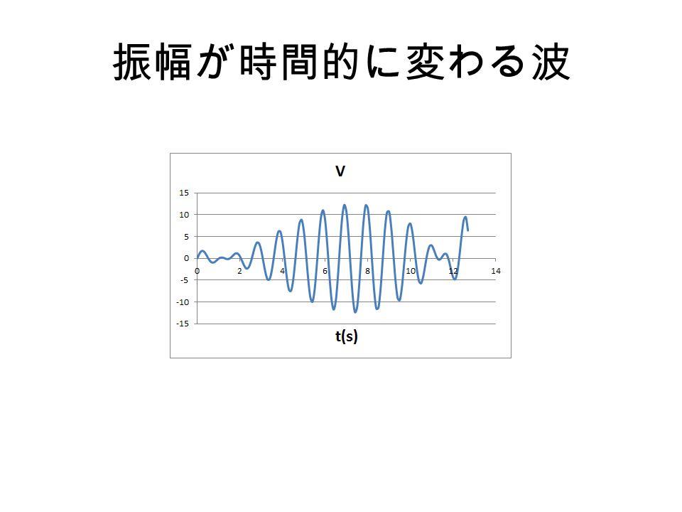 振幅が時間的に変わる波