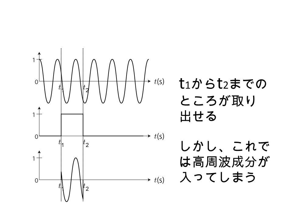 t 1 から t 2 までの ところが取り 出せる しかし、これで は高周波成分が 入ってしまう