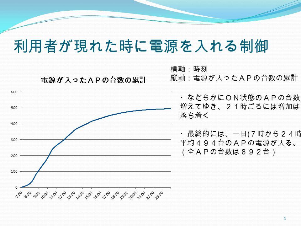 利用者が現れた時に電源を入れる制御 4 横軸:時刻 縦軸:電源が入ったAPの台数の累計 ・なだらかにON状態のAPの台数は 増えてゆき、21時ごろには増加は 落ち着く ・最終的には、一日 ( 7時から24時で) 平均494台のAPの電源が入る。 (全APの台数は892台)