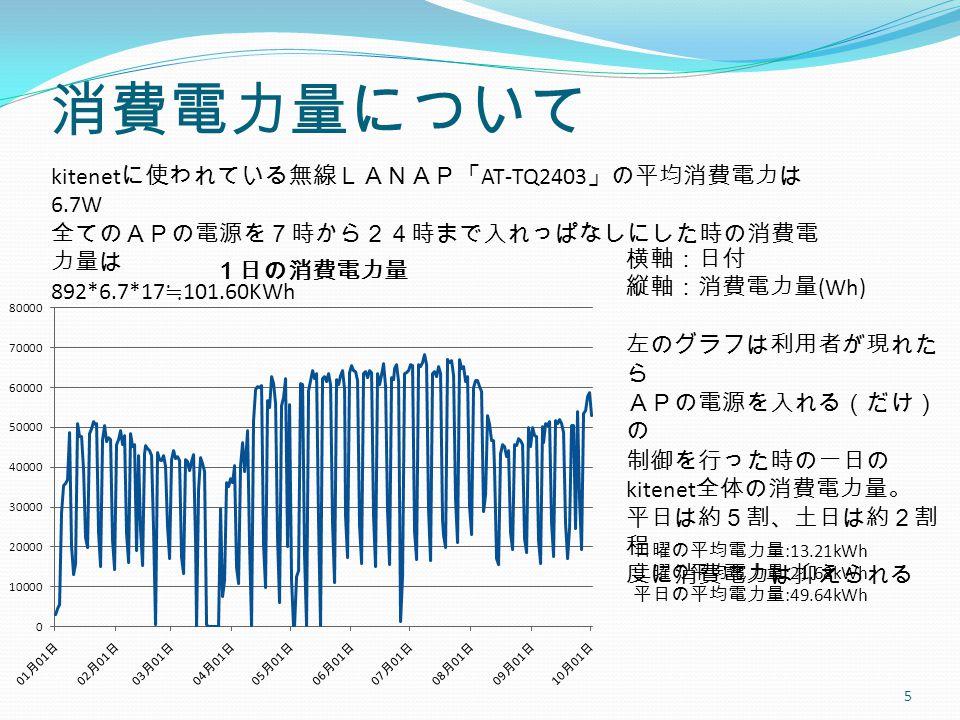 消費電力量について 5 kitenet に使われている無線LANAP「 AT-TQ2403 」の平均消費電力は 6.7W 全てのAPの電源を7時から24時まで入れっぱなしにした時の消費電 力量は 892*6.7*17 ≒ 101.60KWh 横軸:日付 縦軸:消費電力量 (Wh) 左のグラフは利用者が現れた ら APの電源を入れる(だけ) の 制御を行った時の一日の kitenet 全体の消費電力量。 平日は約5割、土日は約2割 程 度に消費電力は抑えられる 日曜の平均電力量 :13.21kWh 土曜の平均電力量 :21.68kWh 平日の平均電力量 :49.64kWh