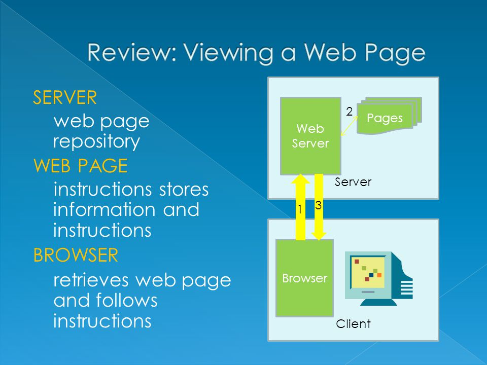 SERVER web page repository WEB PAGE instructions stores information and instructions BROWSER retrieves web page and follows instructions Server Web Server Pages Client Browser 1 3 2