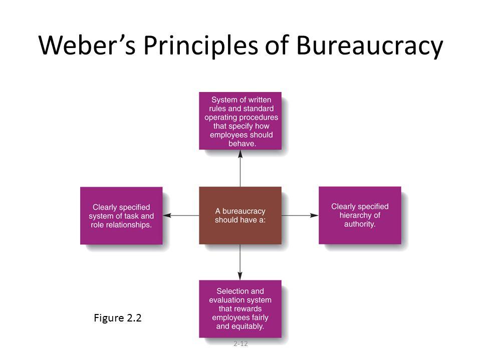 Weber's Principles of Bureaucracy 2-12 Figure 2.2