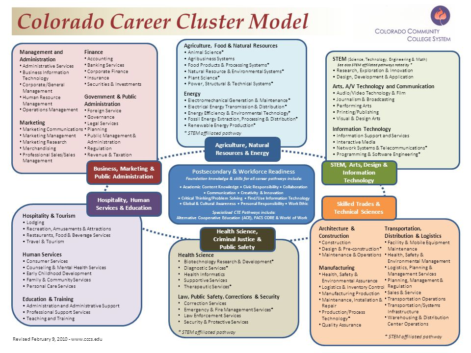Postsecondary & Workforce Readiness Foundation knowledge & skills for all career pathways include: Academic Content Knowledge Civic Responsibility Collaboration Communication Creativity & Innovation Critical Thinking/Problem Solving Find/Use Information Technology Global & Cultural Awareness Personal Responsibility Work Ethic Specialized CTE Pathways include: Alternative Cooperative Education (ACE), FACS CORE & World of Work Colorado Career Cluster Model Management and Administration Administrative Services Business Information Technology Corporate/General Management Human Resource Management Operations Management Marketing Marketing Communications Marketing Management Marketing Research Merchandising Professional Sales/Sales Management Finance Accounting Banking Services Corporate Finance Insurance Securities & Investments Government & Public Administration Foreign Service Governance Legal Services Planning Public Management & Administration Regulation Revenue & Taxation Agriculture, Food & Natural Resources Animal Science* Agribusiness Systems Food Products & Processing Systems* Natural Resource & Environmental Systems* Plant Science* Power, Structural & Technical Systems* Energy Electromechanical Generation & Maintenance* Electrical Energy Transmission & Distribution* Energy Efficiency & Environmental Technology* Fossil Energy Extraction, Processing & Distribution* Renewable Energy Production* * STEM affiliated pathway STEM (Science, Technology, Engineering & Math) See also STEM affiliated pathways noted by * Research, Exploration & Innovation Design, Development & Application Arts, A/V Technology and Communication Audio/Video Technology & Film Journalism & Broadcasting Performing Arts Printing/Publishing Visual & Design Arts Information Technology Information Support and Services Interactive Media Network Systems & Telecommunications* Programming & Software Engineering* Architecture & Construction Construction Design & Pre-construction* Maintenance & Operations Manufacturing Health, Safety & Environmental Assurance Logistics & Inventory Control Manufacturing Production Maintenance, Installation & Repair Production/Process Technology* Quality Assurance Transportation, Distribution & Logistics Facility & Mobile Equipment Maintenance Health, Safety & Environmental Management Logistics, Planning & Management Services Planning, Management & Regulation Sales & Service Transportation Operations Transportation/Systems Infrastructure Warehousing & Distribution Center Operations * STEM affiliated pathway Health Science Biotechnology Research & Development* Diagnostic Services* Health Informatics Supportive Services Therapeutic Services* Law, Public Safety, Corrections & Security Correction Services Emergency & Fire Management Services* Law Enforcement Services Security & Protective Services * STEM affiliated pathway Hospitality & Tourism Lodging Recreation, Amusements & Attractions Restaurants, Food & Beverage Services Travel & Tourism Human Services Consumer Services Counseling & Mental Health Services Early Childhood Development Family & Community Services Personal Care Services Education & Training Administration and Administrative Support Professional Support Services Teaching and Training Hospitality, Human Services & Education Business, Marketing & Public Administration Health Science, Criminal Justice & Public Safety Agriculture, Natural Resources & Energy Skilled Trades & Technical Sciences STEM, Arts, Design & Information Technology Revised February 9,