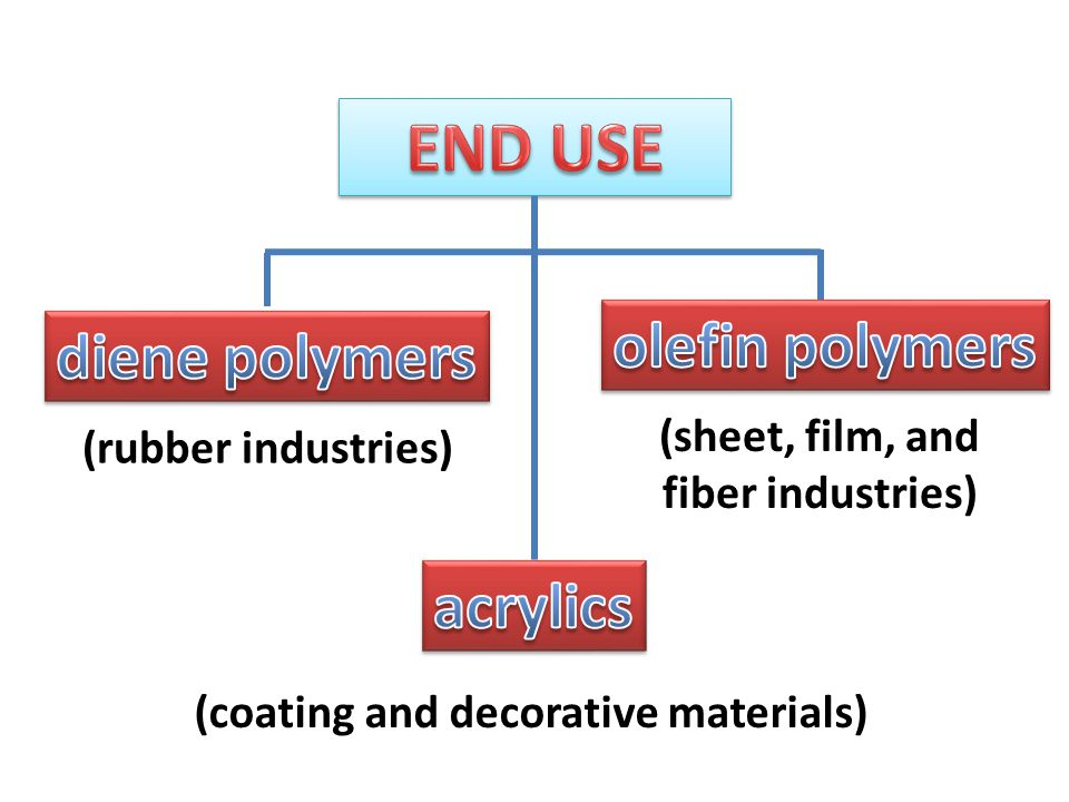 (sheet, film, and fiber industries) (rubber industries) (coating and decorative materials)