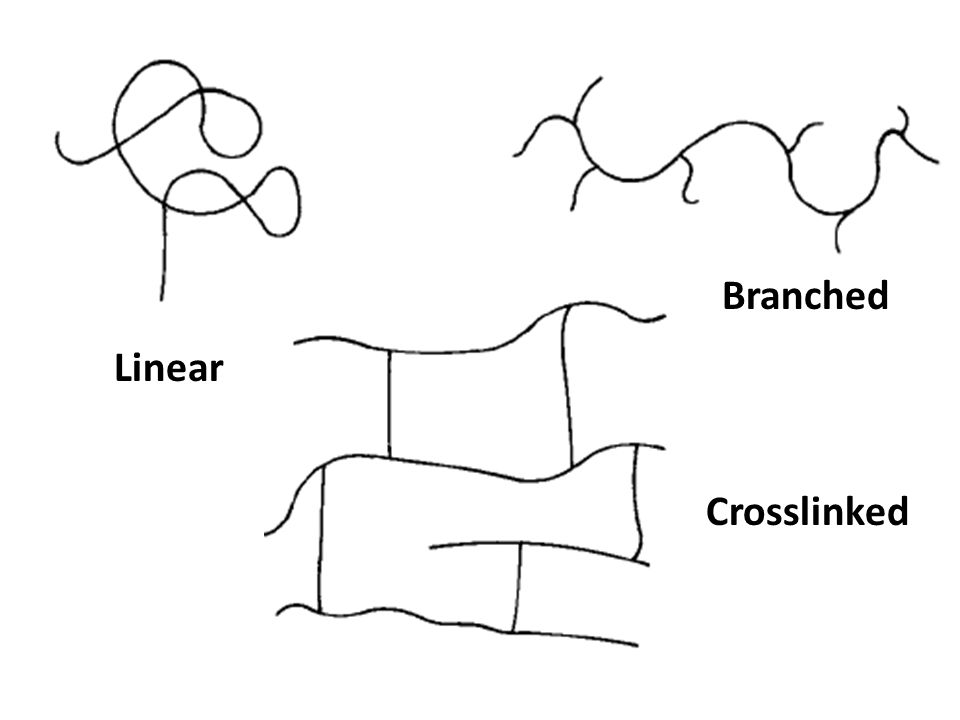 Linear Branched Crosslinked