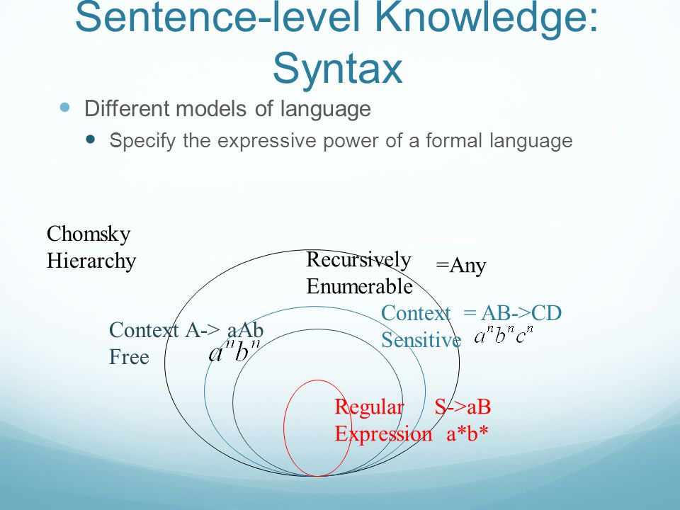 Sentence-level Knowledge: Syntax Different models of language Specify the expressive power of a formal language Chomsky Hierarchy Recursively Enumerable =Any Context = AB->CD Sensitive Context A-> aAb Free Regular S->aB Expression a*b*