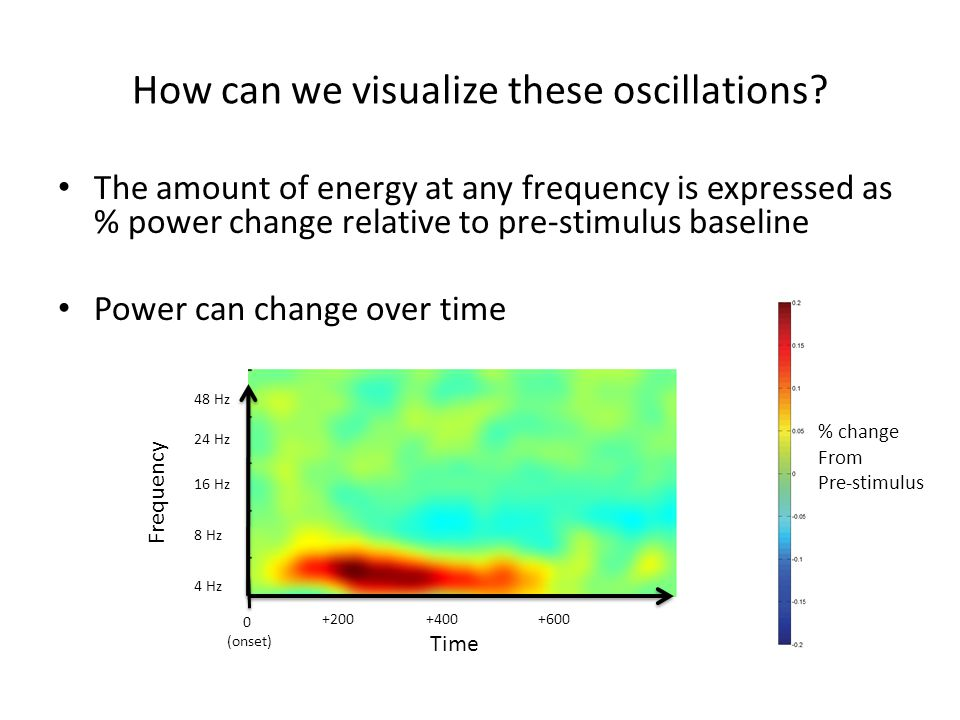 How can we visualize these oscillations.