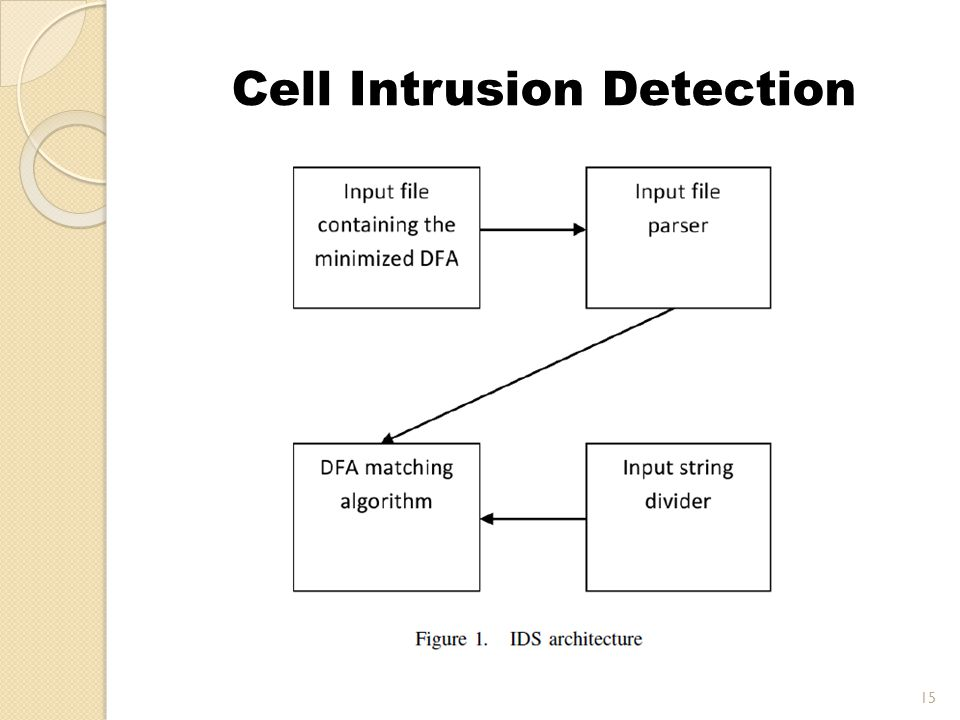 Cell Intrusion Detection 15