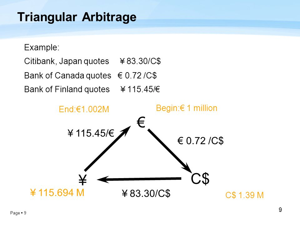 Page  9 9 Triangular Arbitrage Example: Citibank, Japan quotes ¥ 83.30/C$ Bank of Canada quotes € 0.72 /C$ Bank of Finland quotes ¥ 115.45/€ € ¥ C$ € 0.72 /C$ ¥ 83.30/C$ ¥ 115.45/€ Begin:€ 1 million C$ 1.39 M ¥ 115.694 M End:€1.002M