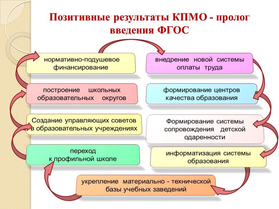 Позитивные результаты КПМО - пролог введения ФГОС