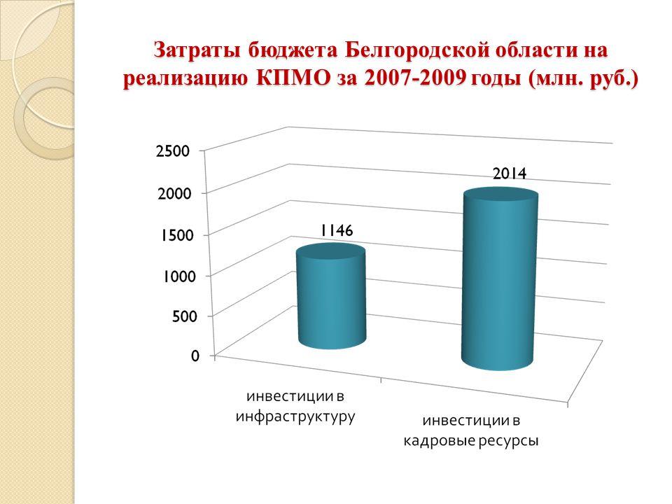 Затраты бюджета Белгородской области на реализацию КПМО за 2007-2009 годы (млн. руб.)