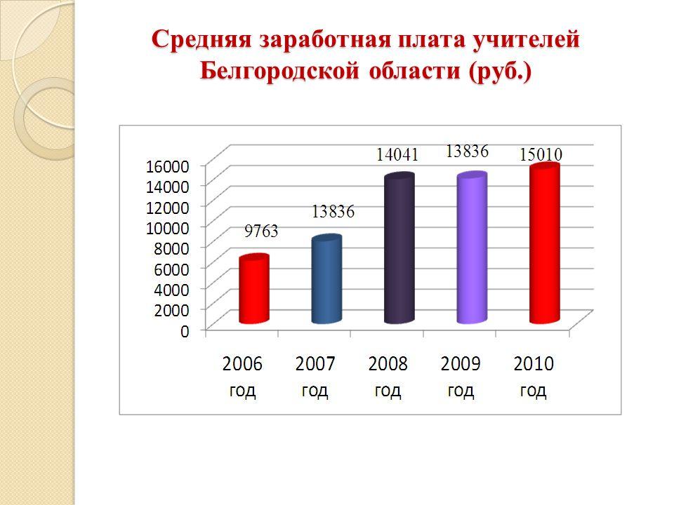 Средняя заработная плата учителей Белгородской области (руб.)