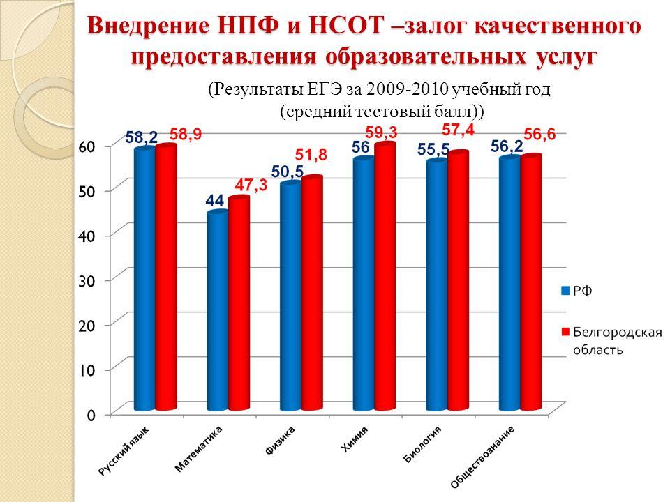 Внедрение НПФ и НСОТ –залог качественного предоставления образовательных услуг (Результаты ЕГЭ за 2009-2010 учебный год (средний тестовый балл))