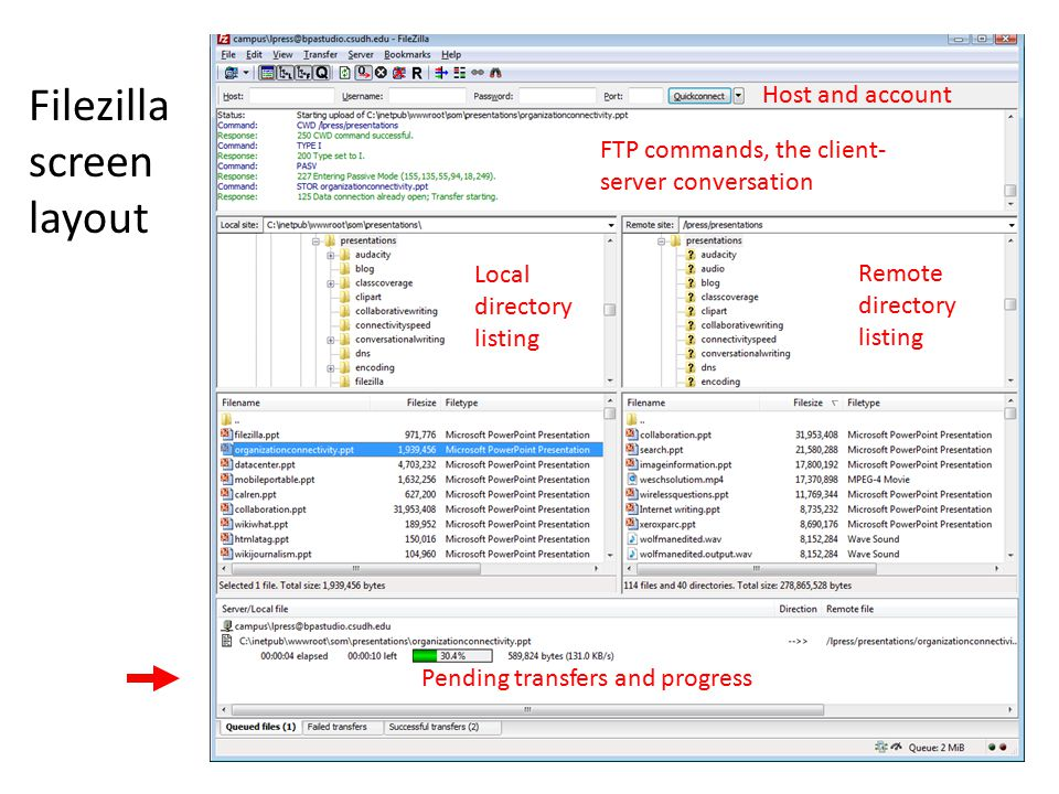 Filezilla screen layout Host and account FTP commands, the client- server conversation Local directory listing Pending transfers and progress Remote directory listing