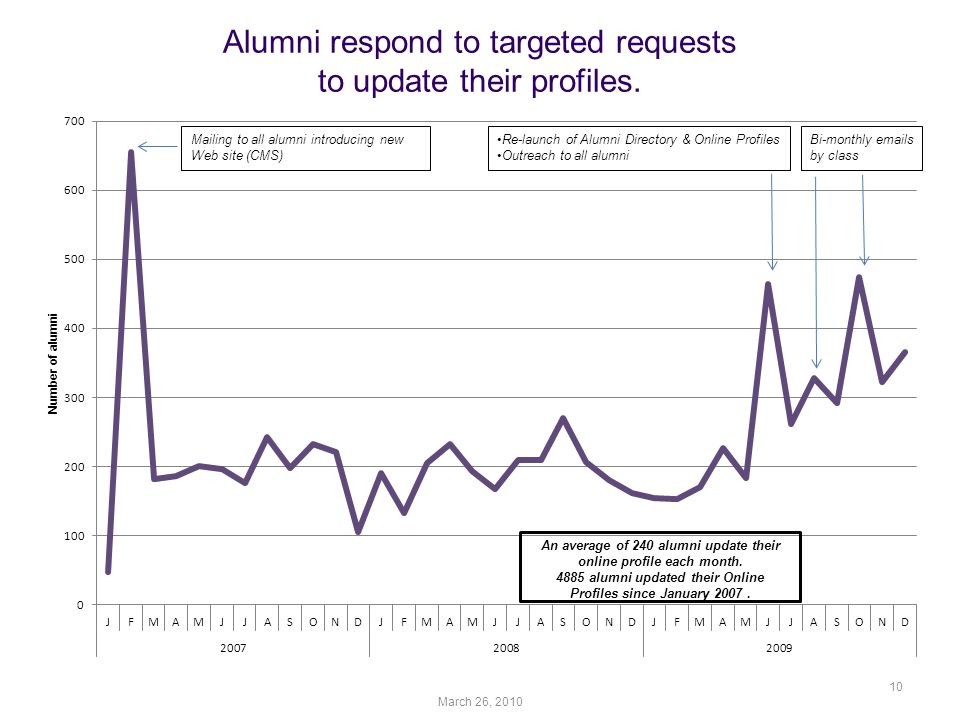 Alumni respond to targeted requests to update their profiles. March 26,