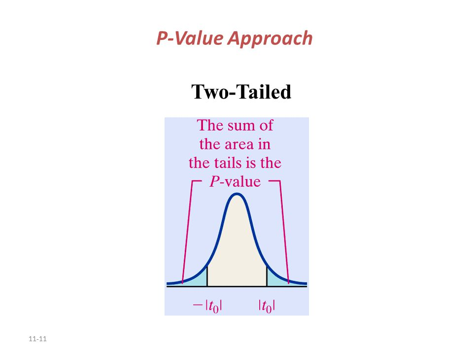 11-11 P-Value Approach Two-Tailed
