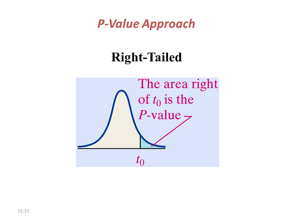 11-13 P-Value Approach Right-Tailed