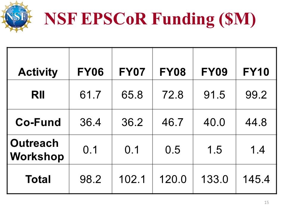 NSF EPSCoR Funding ($M) 15 ActivityFY06FY07 FY08 FY09FY10 RII Co-Fund Outreach Workshop Total