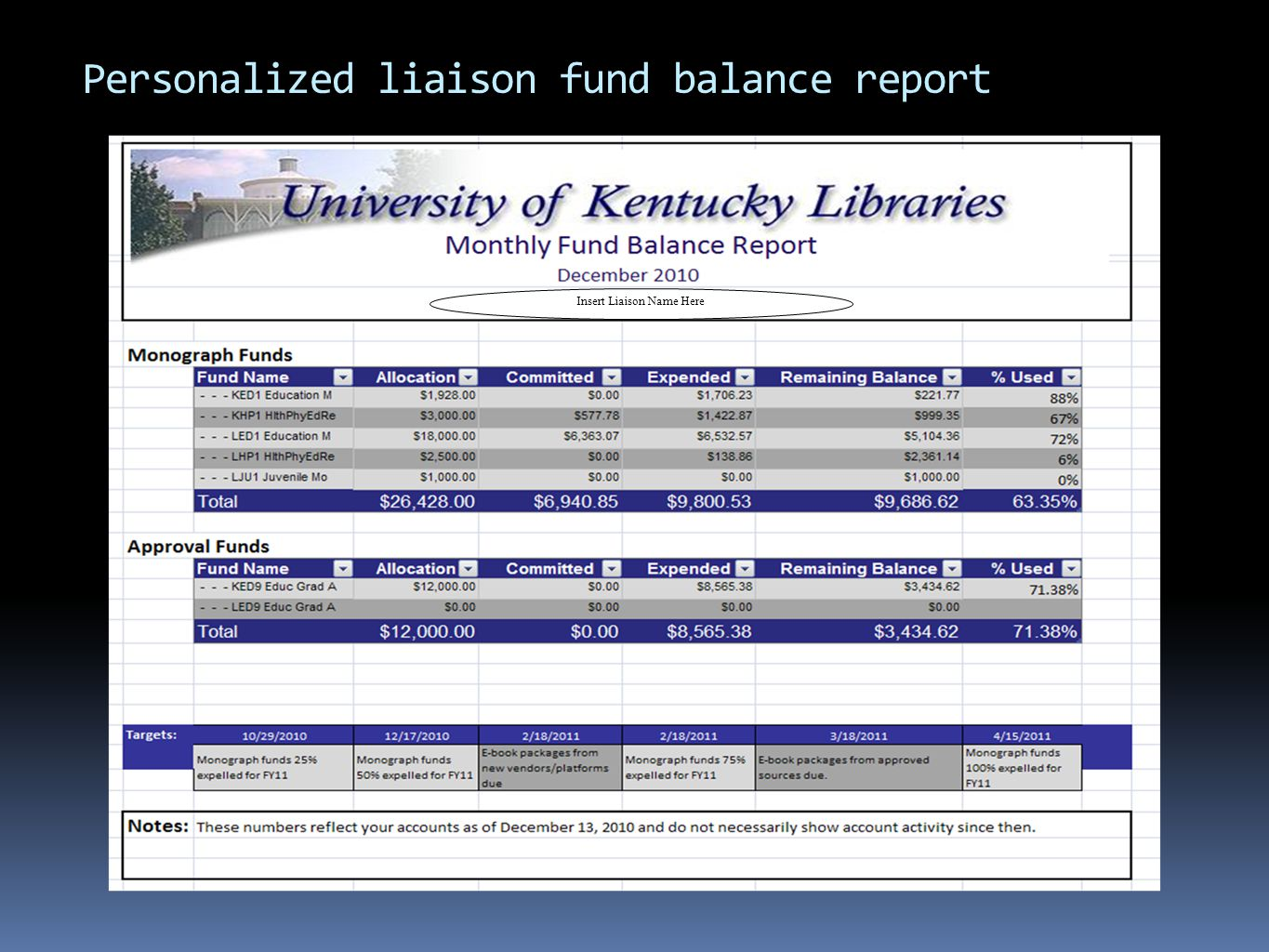 Insert Liaison Name Here Personalized liaison fund balance report