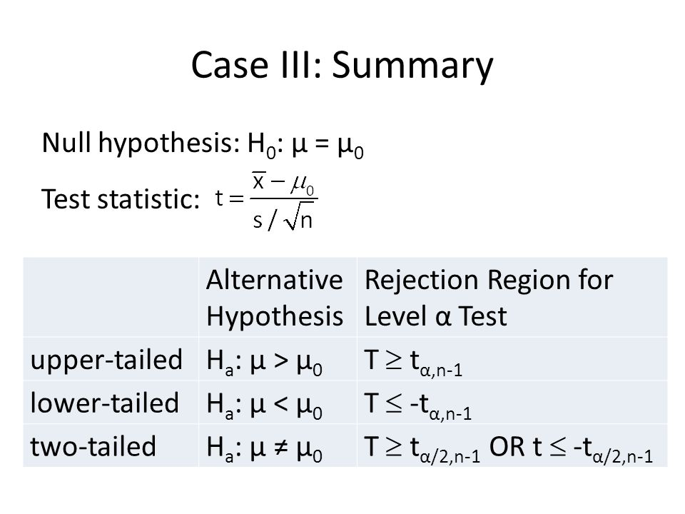 Case III: Summary Null hypothesis: H 0 : μ = μ 0 Test statistic: Alternative Hypothesis Rejection Region for Level α Test upper-tailedH a : μ > μ 0 T  t α,n-1 lower-tailedH a : μ < μ 0 T  -t α,n-1 two-tailedH a : μ ≠ μ 0 T  t α/2,n-1 OR t  -t α/2,n-1