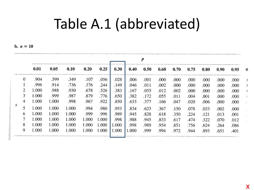 Table A.1 (abbreviated) X