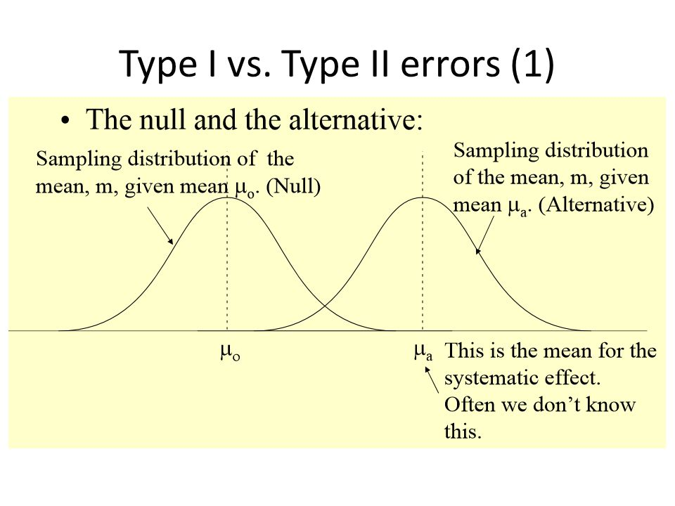 Type I vs. Type II errors (1)