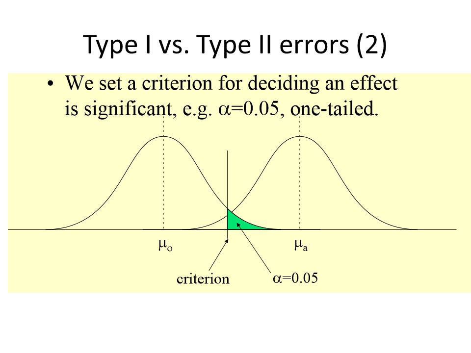Type I vs. Type II errors (2)