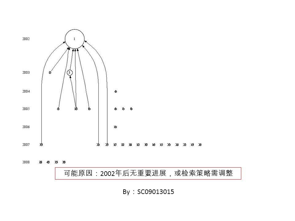 By : SC09013015 可能原因: 2002 年后无重要进展,或检索策略需调整
