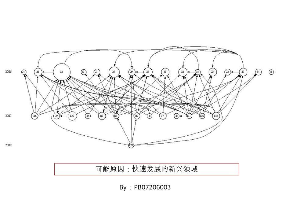 By : PB07206003 可能原因:快速发展的新兴领域